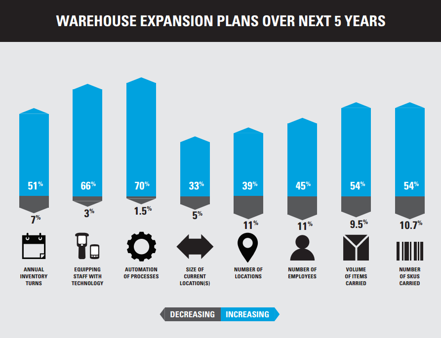 Warehouse expansion plans