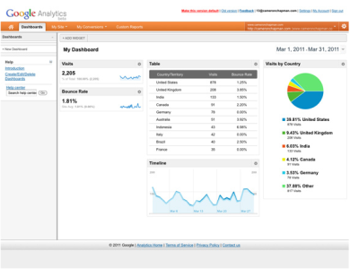 Google Analytics - the most popular analytics service on Earth
