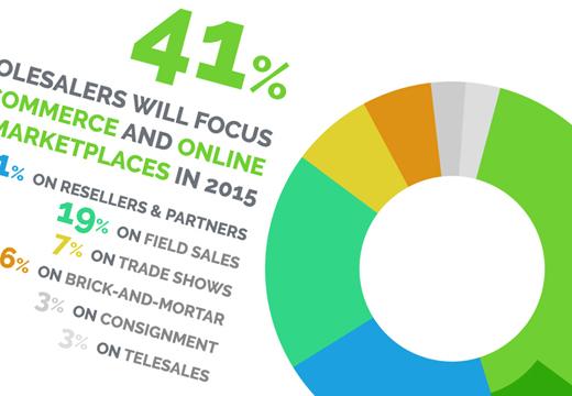 Wholesaler 2.0 Survey