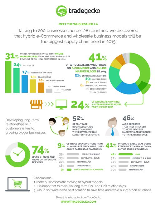 INFOGRAPHIC---Disruption-of-the-Supply-Chain-by-the-Wholesaler-2.0.jpeg
