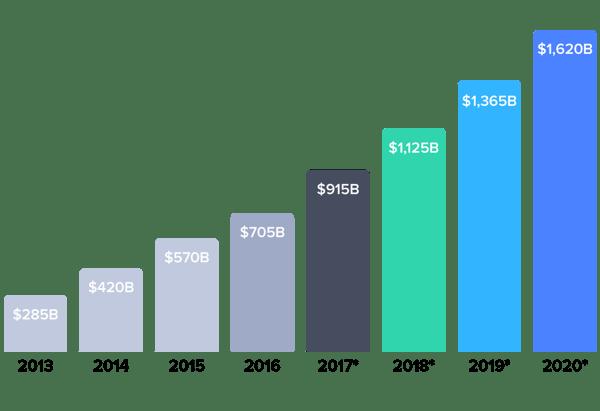 China's eCommerce GMV (By billions of USD)