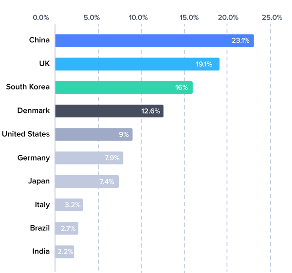 eCommerce sales as percentage of total retail sales in selected countries in 2017