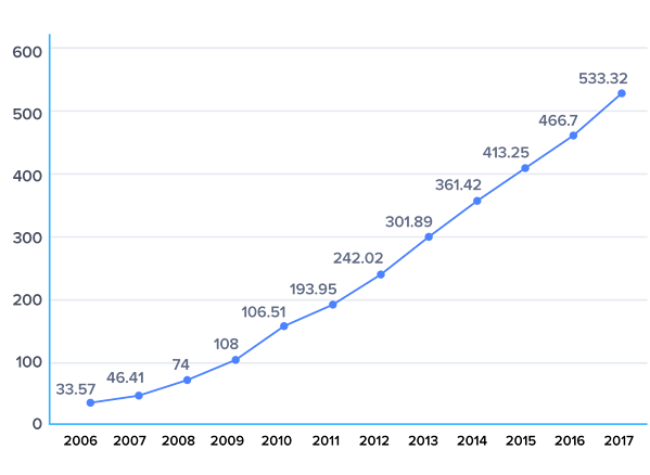Number of online shoppers in China from 2006 to 2017