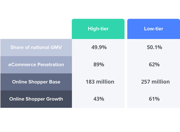 Lowe-tier cities spend more on eCommerce than high-tier cities: