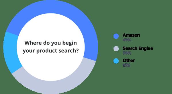 Product finding - Often starts @ search (Amazon + Google...)