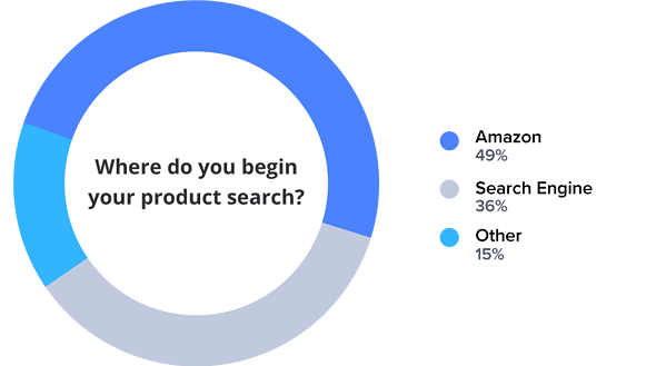 Product finding - Often starts @ search (Amazon + Google...)