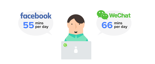 average daily time spent on WeChat totals 66 minutes, 20% more than Facebook's 55 minutes