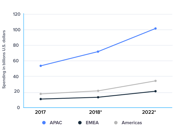 Worldwide consumer spending on mobile apps in 2017, 2018 and 2022 by region (by billions of USD)