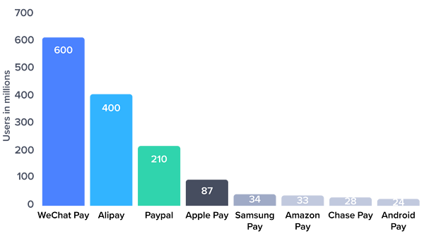 Number of users of leading mobile payment platforms worldwide (as of August 2017)