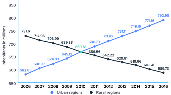 Urban and rural population of China from 2006 to 2016 (in million inhabitants)