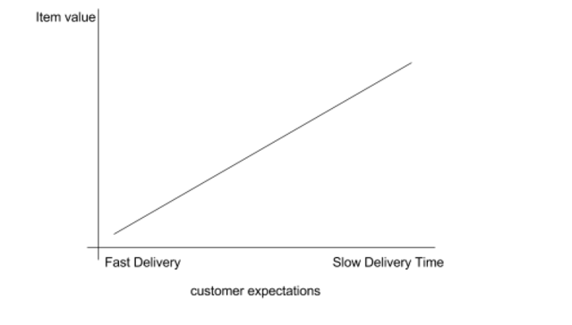 customer expectations vs. item value