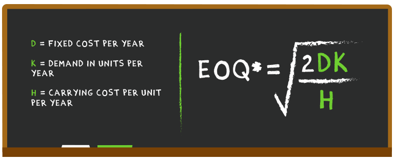Economic order quantity formula