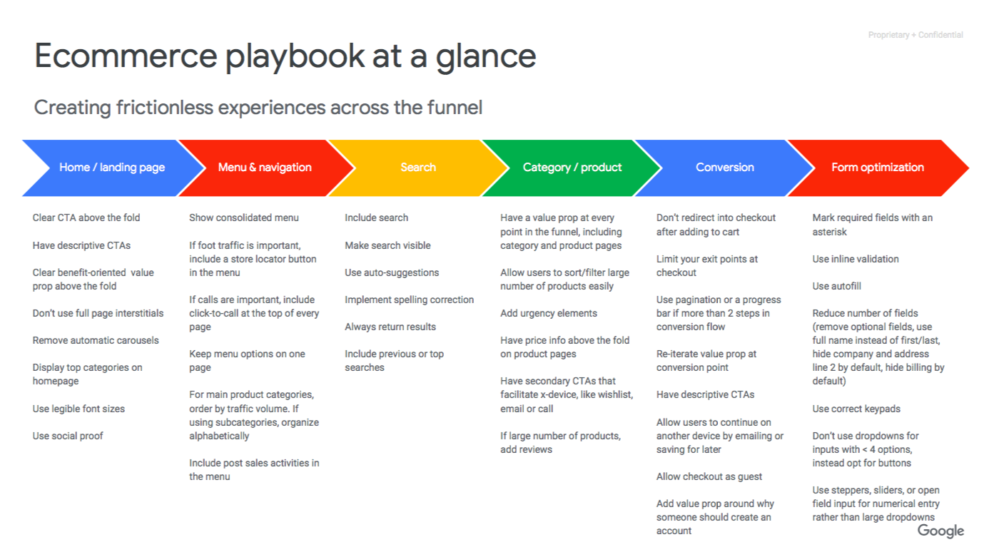 Google UX Playbook at a Glance