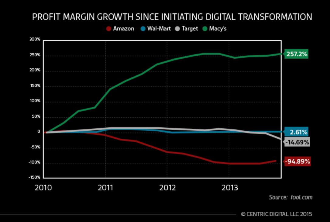 Macy's Digital Transformation profit margin growth