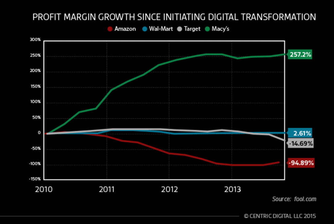 Macy's Digital Transformation profit margin growth