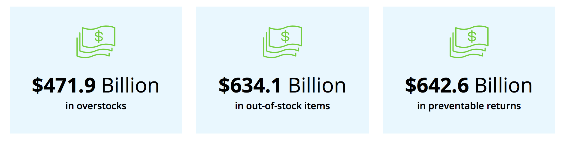 Preventable returns: $642.6 billion each year Out-of-stocks: $634.1 billion each year Overstocks: $471.9 billion each year