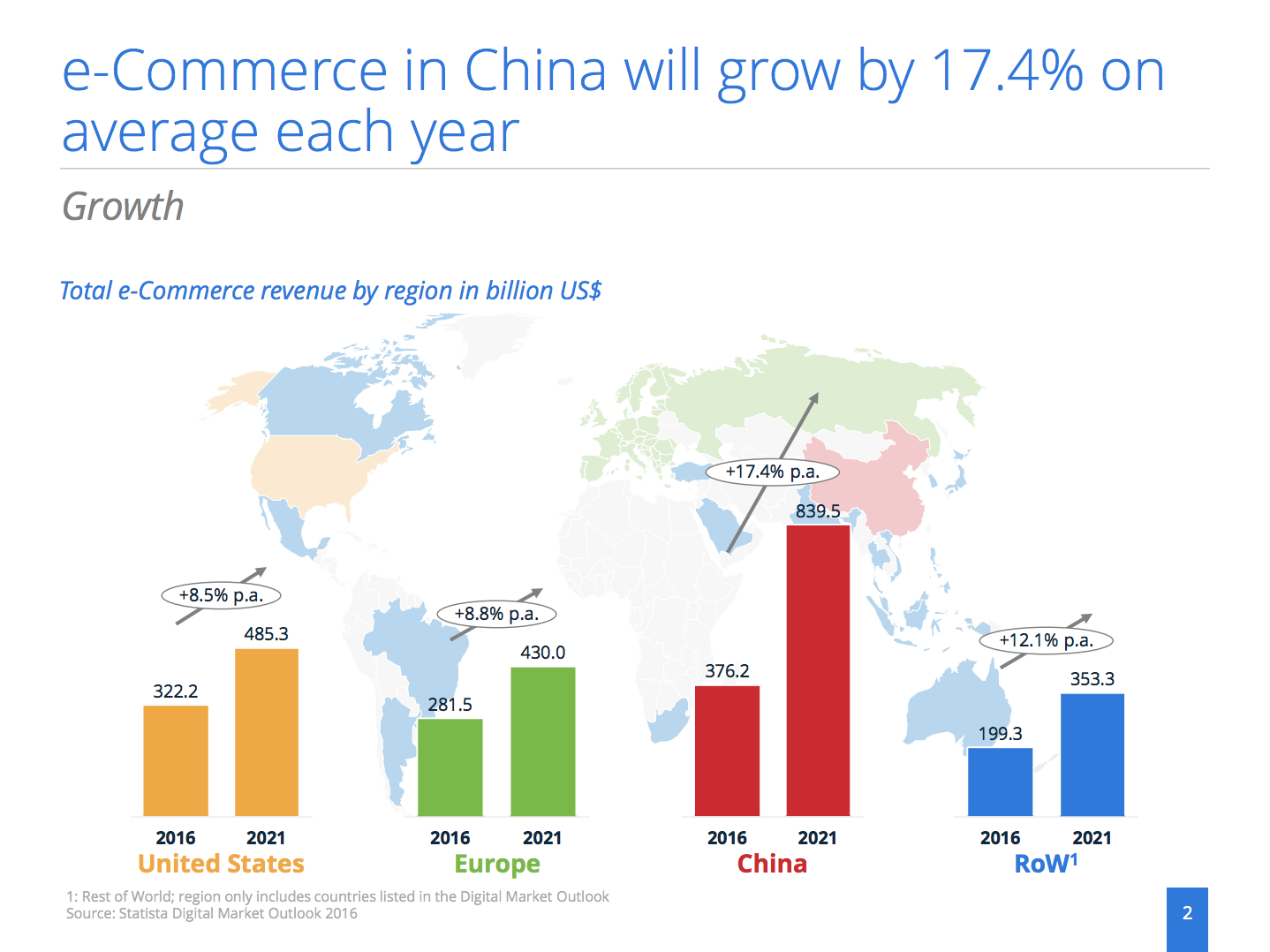 eCommerce sales growth: China vs. the US
