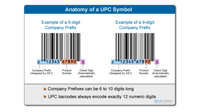 SKUs and UPCs