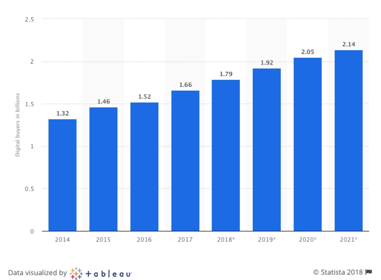 Statista-Digital-Buying-Growth