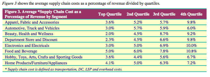 Supply chain costs for different business sectors.png