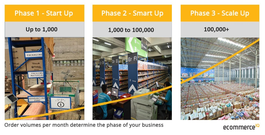 Three_Phases_for_B2C_Operations.jpg