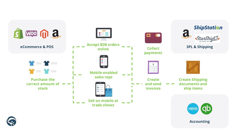 TradeGecko workflow