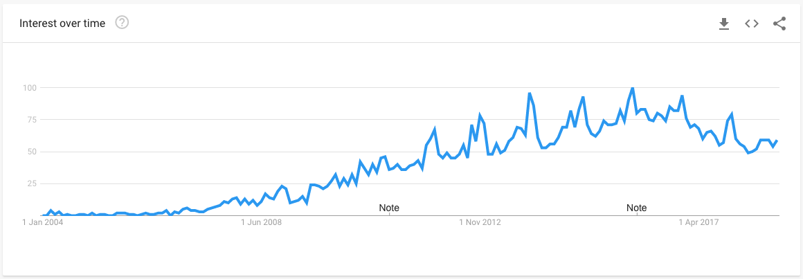 Unboxing Google Trend Chart