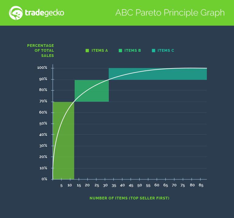 abc-pareto-principle