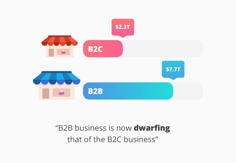 B2B eCommerce vs B2C eCommerce market