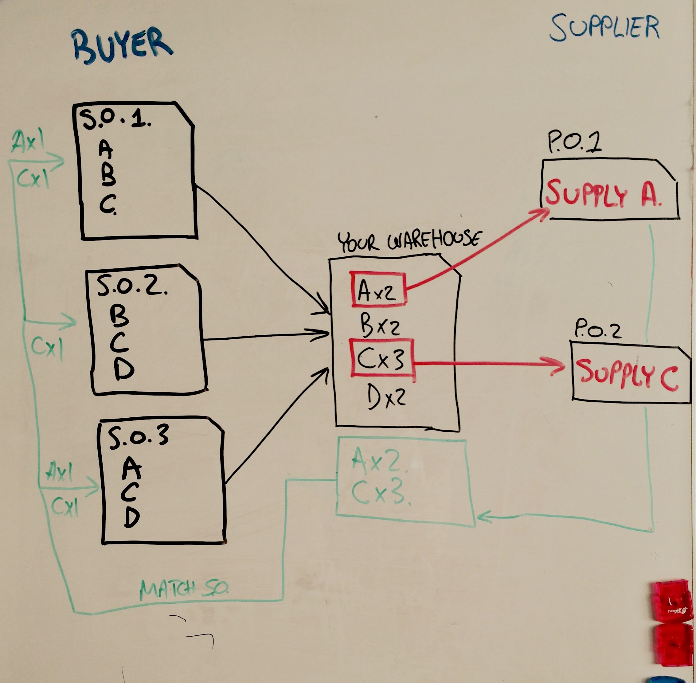 Backorder Visual on a whiteboard