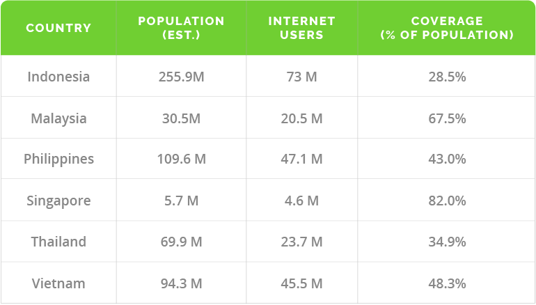 Internet Usage in South East Asia