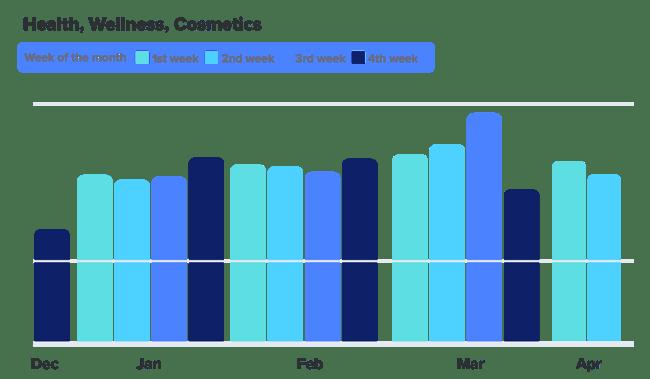 tradegecko-covid19-graphs-healthwellness02