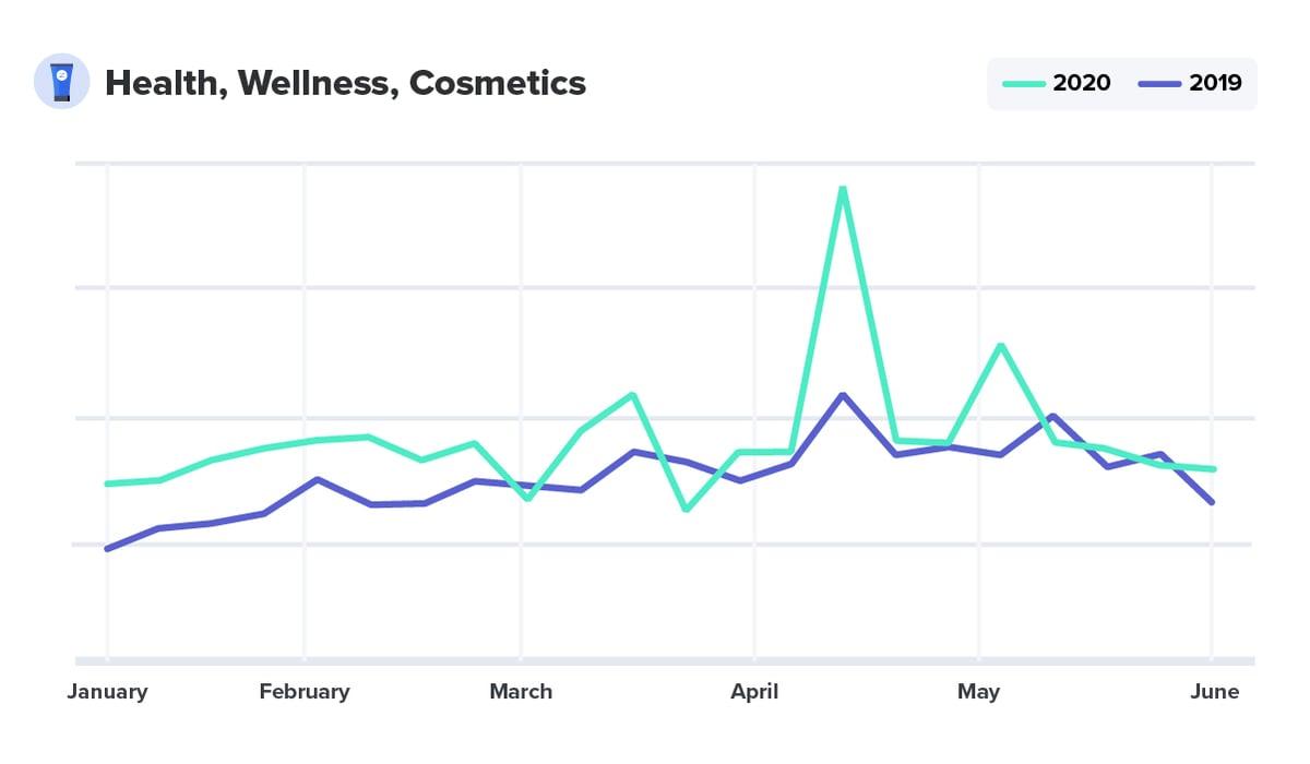 Health, Wellness and Cosmetics