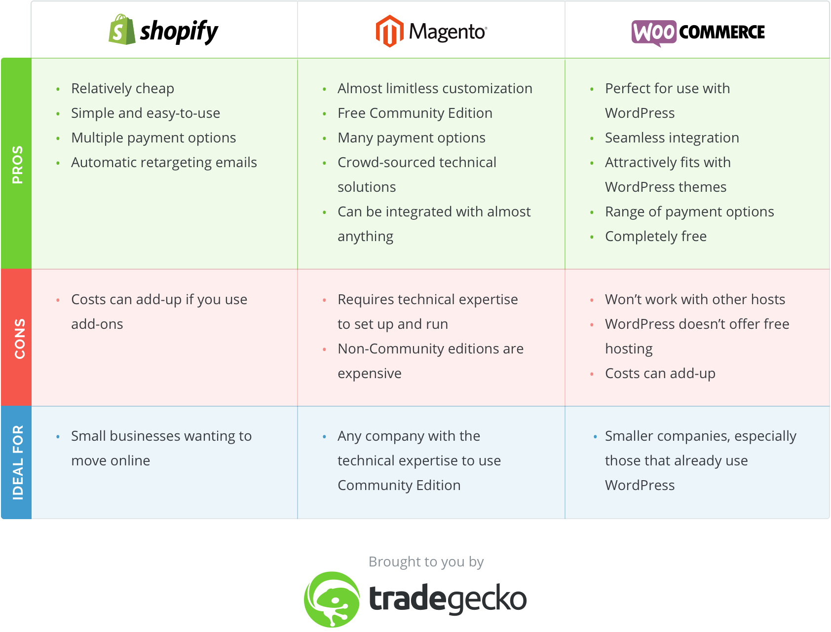 comparison best ecommerce platform for small business - Shopify, Magento, Woocommerce