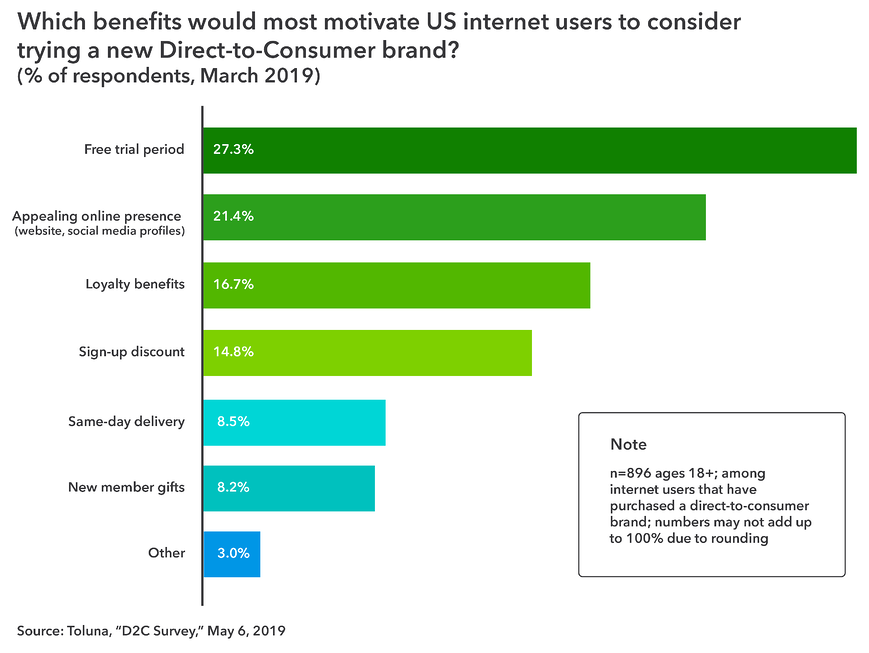 Which benefits would most motivate US internet users to consider trying a new Direct-to-Consumer brand?