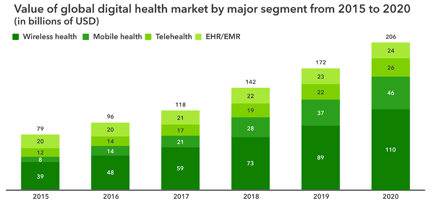 Value of global digital health market by major segment from 2015 to 2020