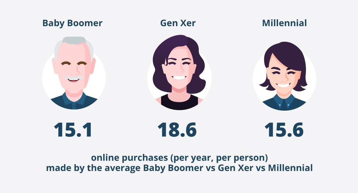 Generation comparison of online purchases