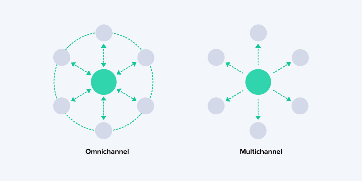 omnichannelvsmultichannel
