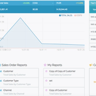 How B2B eCommerce makes measuring wholesale KPIs and metrics easy