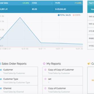 How B2B eCommerce makes measuring wholesale KPIs and metrics easy