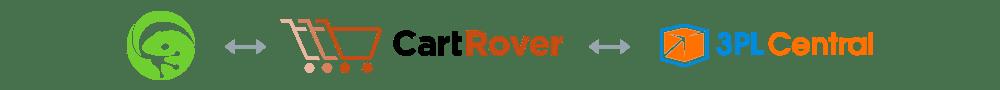 cartrover-3plcentral