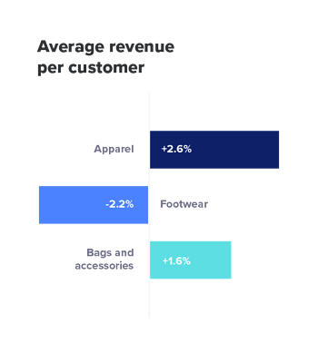 avg-revenue-per-customer