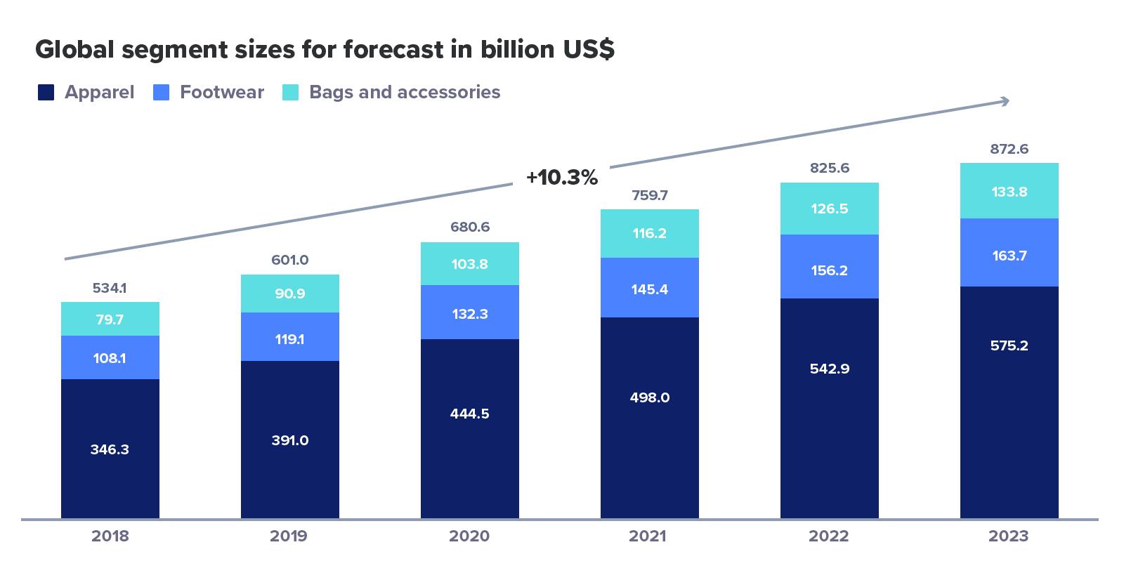 global-segment-sizes