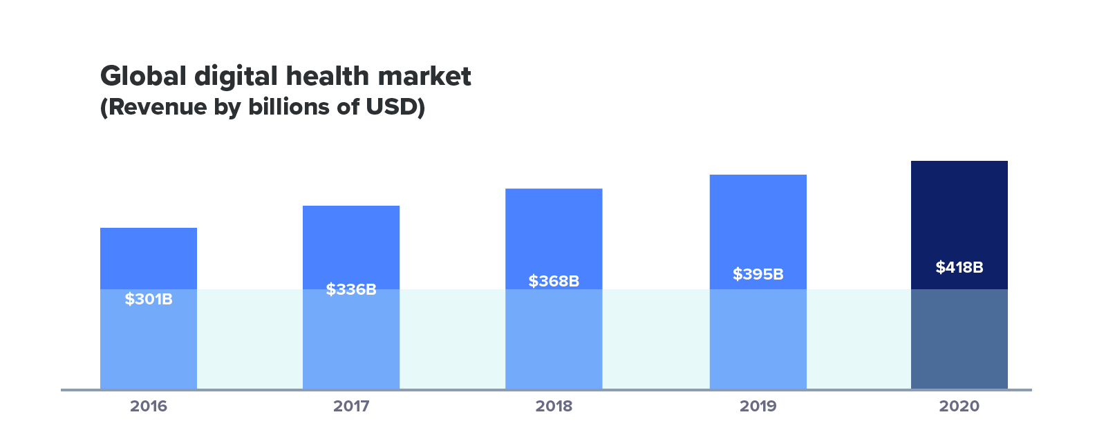 global-digital-health-market-revenue