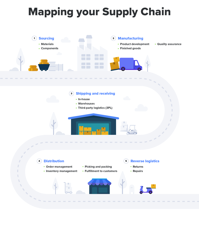 mapping-your-supply-chain@2x-1