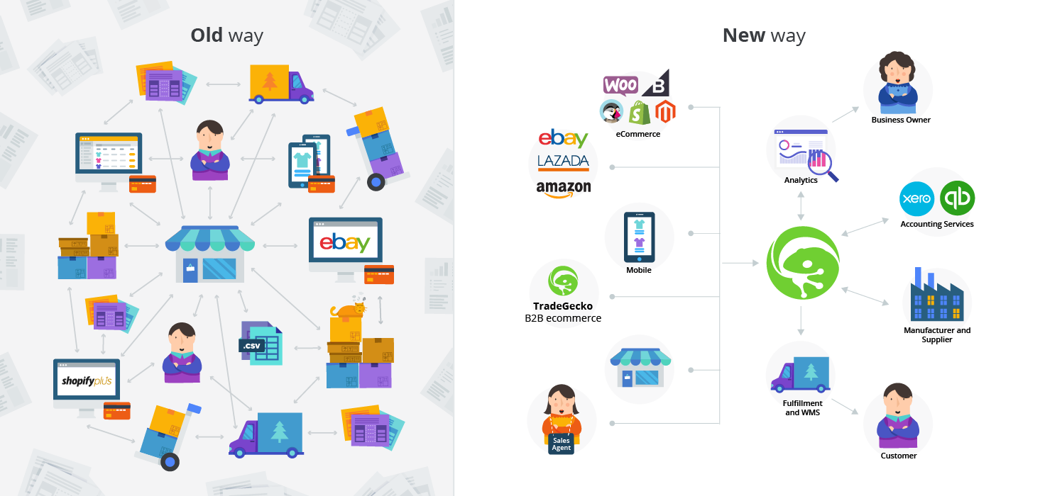 Order Management old way vs new way