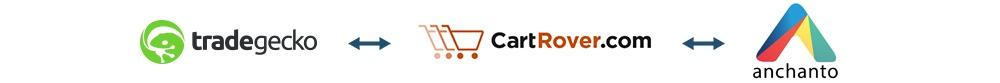 cart-rover_integration-anchanto.jpg