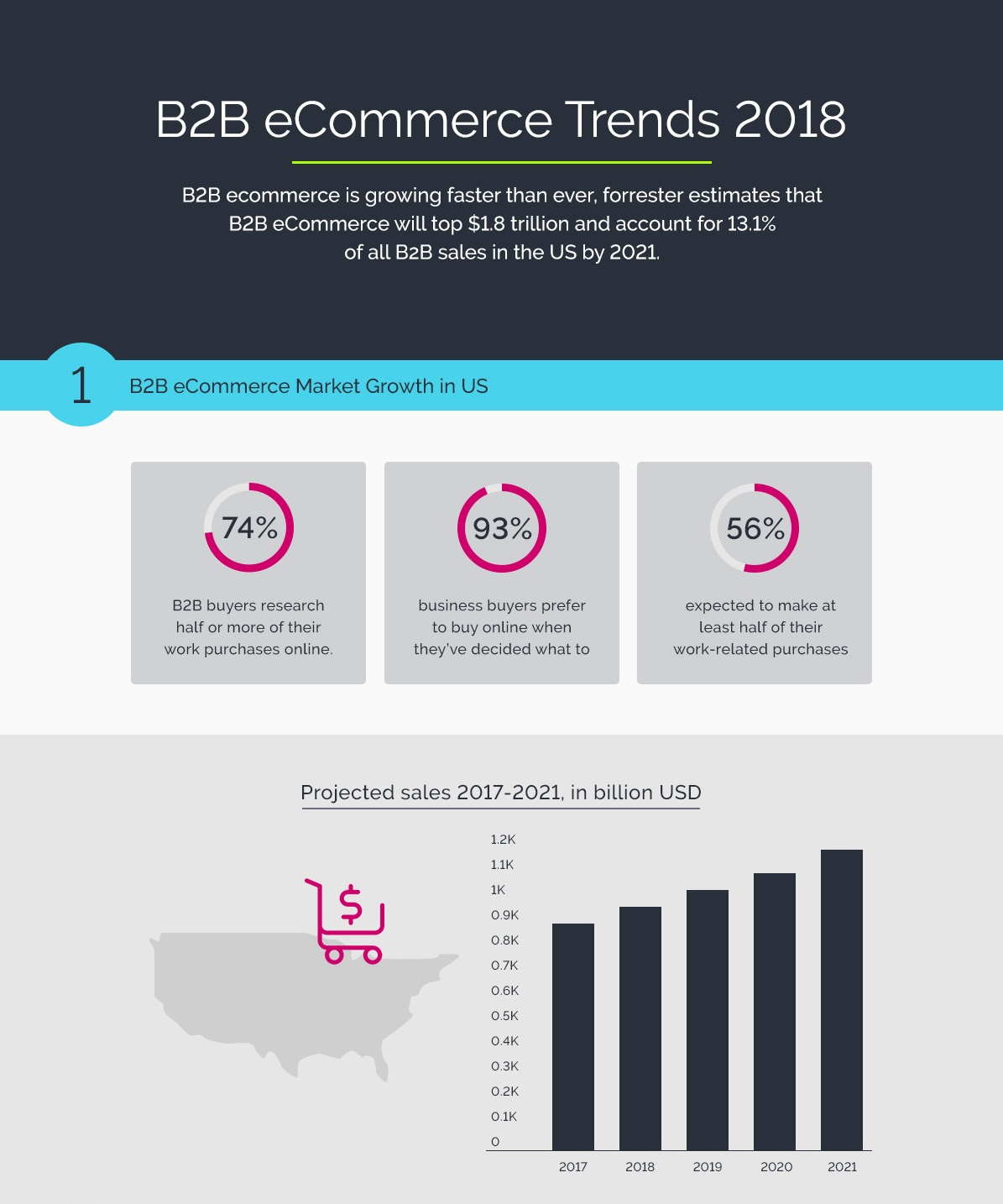 1_B2B-eCommerce-Trends-2018.jpg