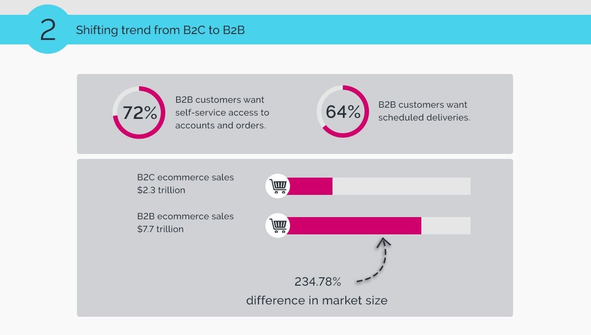 2_B2B-eCommerce-Trends-2018.jpg