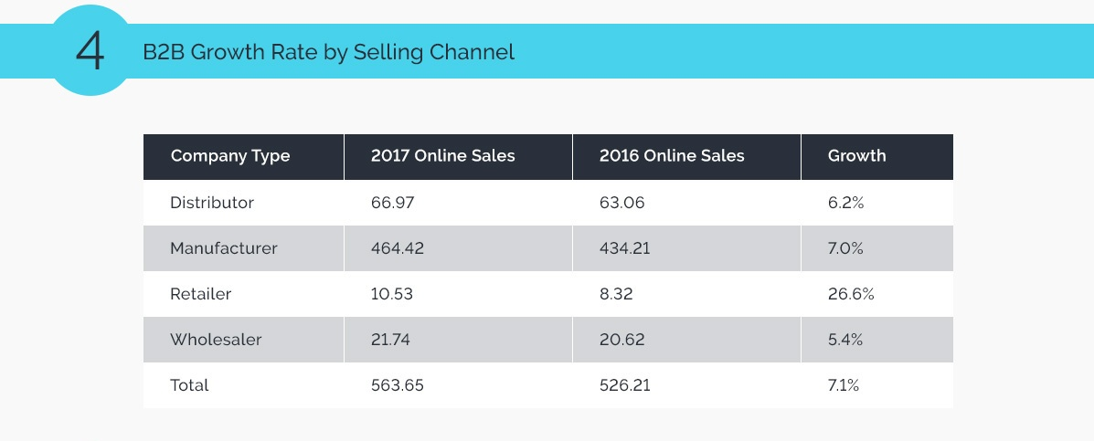 4_B2B-eCommerce-Trends-2018.jpg